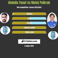 Abdulla Yusuf vs Matej Pulkrab h2h player stats