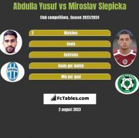 Abdulla Yusuf vs Miroslav Slepicka h2h player stats