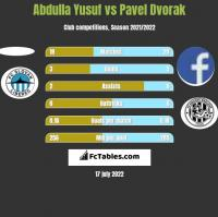 Abdulla Yusuf vs Pavel Dvorak h2h player stats
