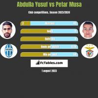Abdulla Yusuf vs Petar Musa h2h player stats