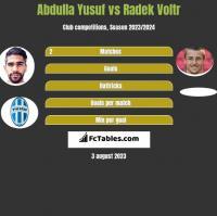 Abdulla Yusuf vs Radek Voltr h2h player stats