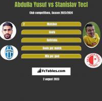 Abdulla Yusuf vs Stanislav Tecl h2h player stats