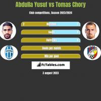 Abdulla Yusuf vs Tomas Chory h2h player stats