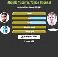 Abdulla Yusuf vs Tomas Docekal h2h player stats