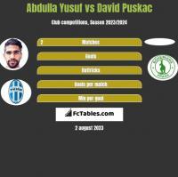 Abdulla Yusuf vs David Puskac h2h player stats