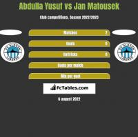 Abdulla Yusuf vs Jan Matousek h2h player stats