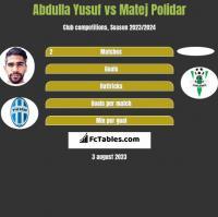 Abdulla Yusuf vs Matej Polidar h2h player stats