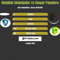 Abdullah Abdulqader vs Gaspar Panadero h2h player stats