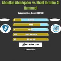Abdullah Abdulqader vs Khalil Ibrahim Al Hammadi h2h player stats