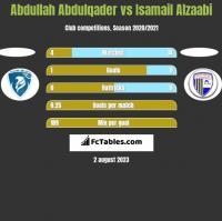 Abdullah Abdulqader vs Isamail Alzaabi h2h player stats