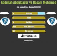 Abdullah Abdulqader vs Hosam Mohamed h2h player stats