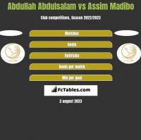Abdullah Abdulsalam vs Assim Madibo h2h player stats