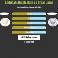 Abdullah Abdulsalam vs Omar Juma h2h player stats