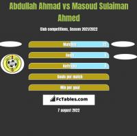 Abdullah Ahmad vs Masoud Sulaiman Ahmed h2h player stats