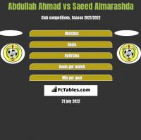 Abdullah Ahmad vs Saeed Almarashda h2h player stats