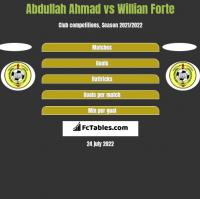 Abdullah Ahmad vs Willian Forte h2h player stats