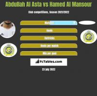 Abdullah Al Asta vs Hamed Al Mansour h2h player stats
