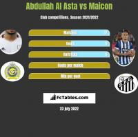 Abdullah Al Asta vs Maicon h2h player stats