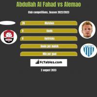Abdullah Al Fahad vs Alemao h2h player stats