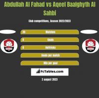 Abdullah Al Fahad vs Aqeel Baalghyth Al Sahbi h2h player stats