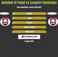 Abdullah Al Fahad vs Ezequiel Palomeque h2h player stats