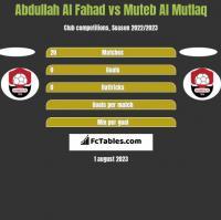 Abdullah Al Fahad vs Muteb Al Mutlaq h2h player stats