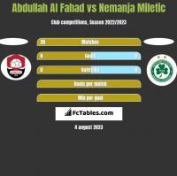 Abdullah Al Fahad vs Nemanja Miletic h2h player stats