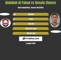 Abdullah Al Fahad vs Renato Chaves h2h player stats