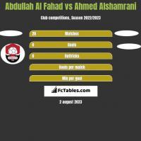 Abdullah Al Fahad vs Ahmed Alshamrani h2h player stats