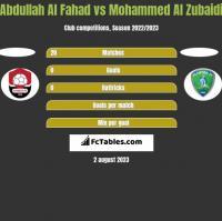 Abdullah Al Fahad vs Mohammed Al Zubaidi h2h player stats
