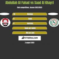 Abdullah Al Fahad vs Saad Al Khayri h2h player stats