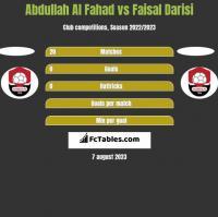 Abdullah Al Fahad vs Faisal Darisi h2h player stats