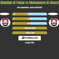 Abdullah Al Fahad vs Mohammed Al-Doseri h2h player stats