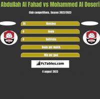 Abdullah Al Fahad vs Mohammed Al Doseri h2h player stats