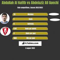 Abdullah Al Hafith vs Abdelaziz Ali Guechi h2h player stats