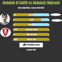 Abdullah Al Hafith vs Abdulaziz Majrashi h2h player stats