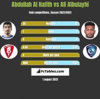 Abdullah Al Hafith vs Ali Albulayhi h2h player stats