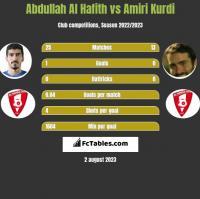 Abdullah Al Hafith vs Amiri Kurdi h2h player stats