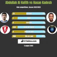 Abdullah Al Hafith vs Hasan Kadesh h2h player stats