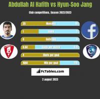 Abdullah Al Hafith vs Hyun-Soo Jang h2h player stats