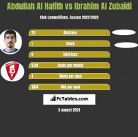 Abdullah Al Hafith vs Ibrahim Al Zubaidi h2h player stats