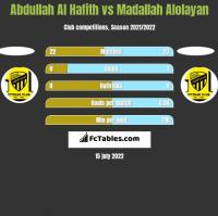Abdullah Al Hafith vs Madallah Alolayan h2h player stats