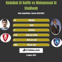 Abdullah Al Hafith vs Mohammad Al Shalhoub h2h player stats