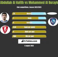 Abdullah Al Hafith vs Mohammed Al Burayk h2h player stats