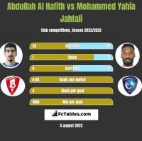 Abdullah Al Hafith vs Mohammed Yahia Jahfali h2h player stats