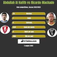 Abdullah Al Hafith vs Ricardo Machado h2h player stats