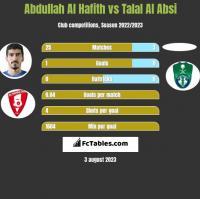 Abdullah Al Hafith vs Talal Al Absi h2h player stats