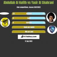 Abdullah Al Hafith vs Yasir Al Shahrani h2h player stats