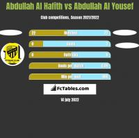 Abdullah Al Hafith vs Abdullah Al Yousef h2h player stats