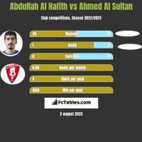 Abdullah Al Hafith vs Ahmed Al Sultan h2h player stats